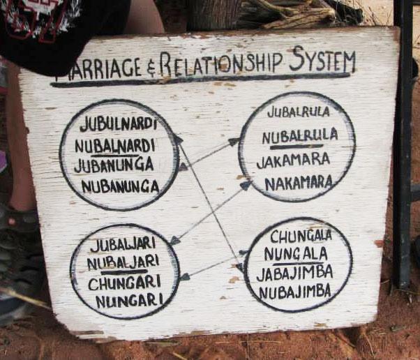 marriage diagram